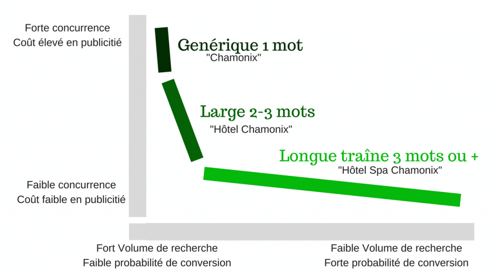 referencement longue traine