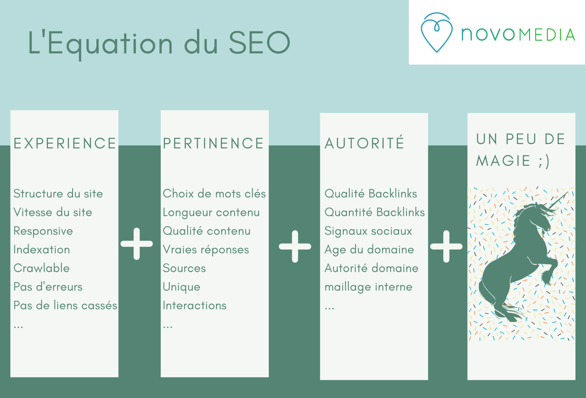 Equation du SEO