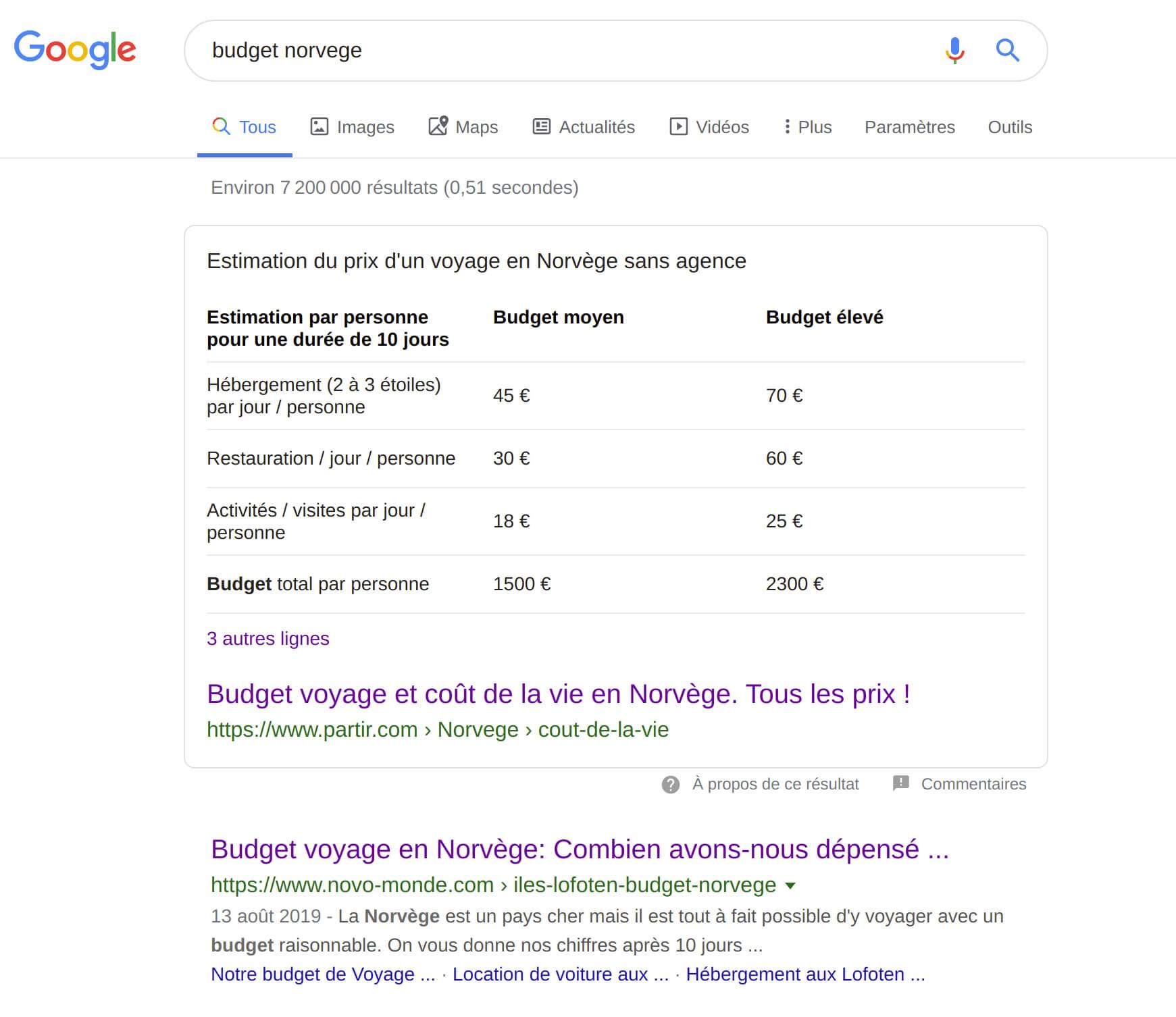 résultat de recherche pour la requête budget norvège