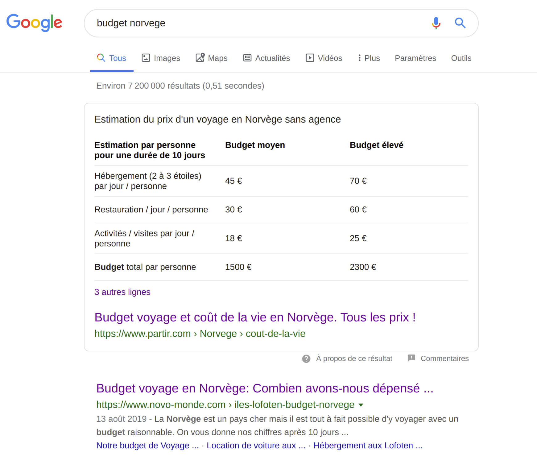 search result for the norway buget query