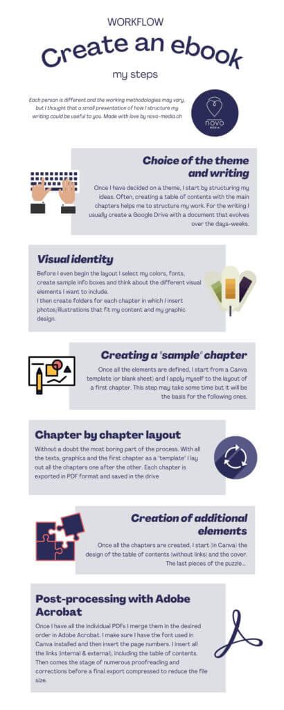 ebook creation workflow